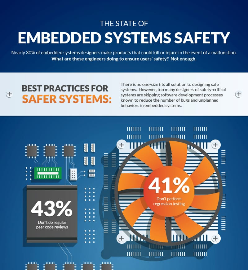 Infographic Embedded Systems Safety