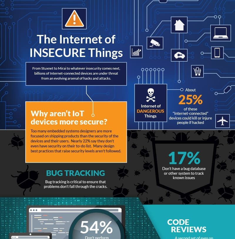Infographic Insecure IoT Devices
